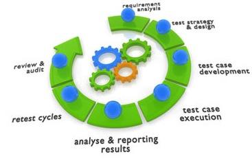 QA Methodology