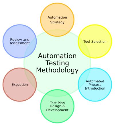 Automation Methodology